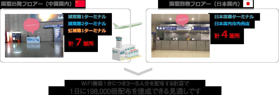 空港モデル